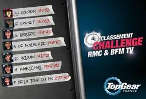 Top Gear France, les temps et classement du challenge RMC / BFM TV