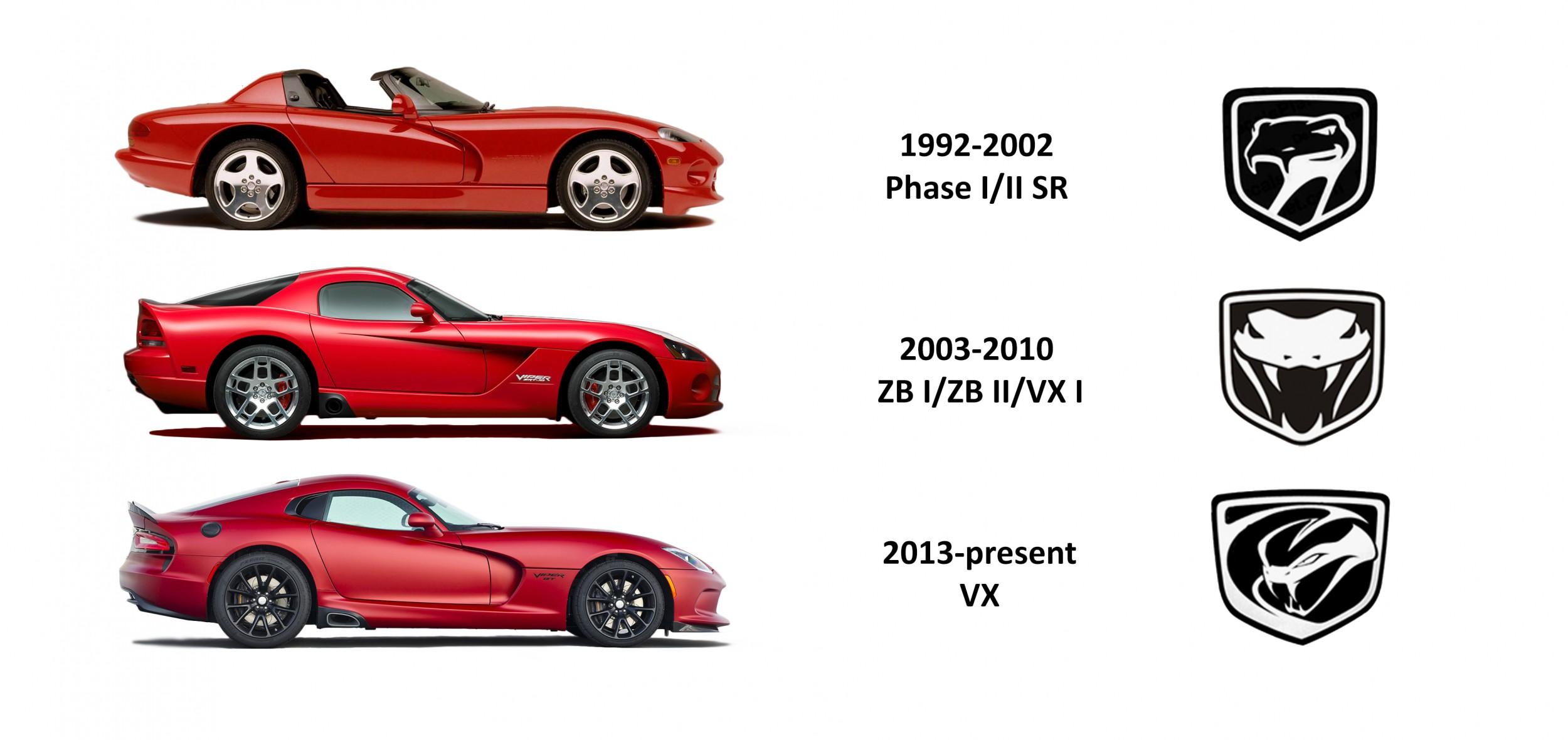 Dodge Viper Evolution Le Mag Auto Prestige